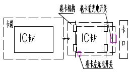 钱柜娱乐111_高速自动发卡机应用电路图