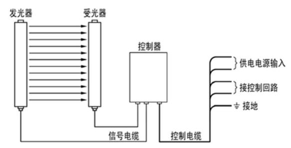 钱柜娱乐111_对射式安全光幕工作原理图