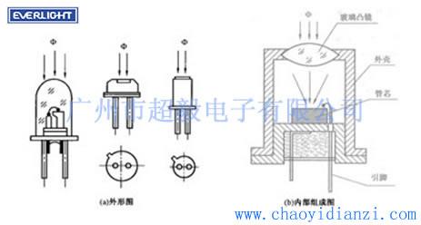 亿光光敏二极管的结构原理以及检测方法