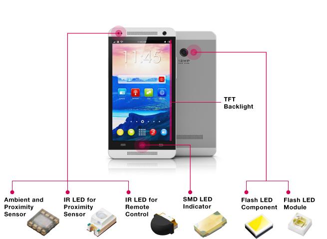 手机屏幕背光源、指示光源、闪光灯源