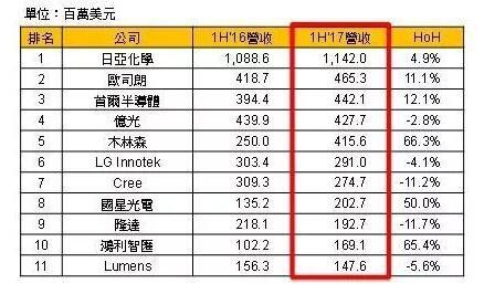 钱柜娱乐国际_全球主要LED封装厂2017年上半营收比较:陆厂成长